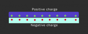 Static electricity - electric charges (positive and negative)