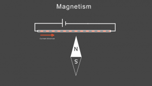 Magnetic needle points north when is placed near electric wire