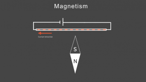 Magnetic needle points south when is placed near electric wire