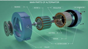 Main parts of an Alternator - rotor, stator, bearing, slip ring, regulator, D.C. generator, pulley and outer cover