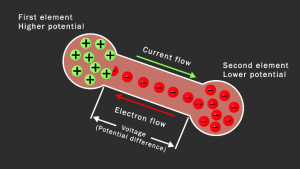 Voltage is potential difference between positive and egative charge