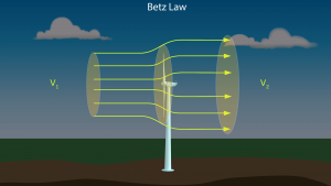 Betz's law - kinetic energy a wind turbine pulls out of the wind the more the wind will be slowed down as it leaves. this is called Betz's law.
