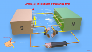 Direction of Thumb finger or mechanical force