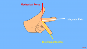 Fleming's left-hand rule