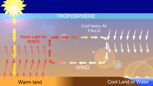 How wind is created