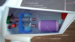 Parts of Wind Turbine (Pitch, Low speed and high-speed shaft, Generator, Gearbox, Brake)
