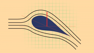 Wind turbines rotate only if the angle of attack is right by pitching the blade into the wind