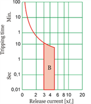 tripping diagram for type B Miniature Circuit Breaker