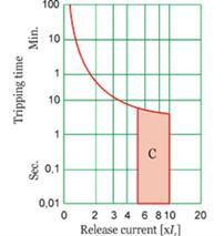 tripping diagram for type C Miniature Circuit Breaker